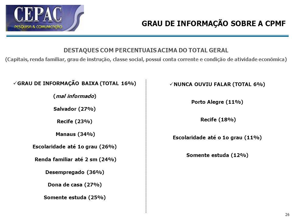 26 GRAU DE INFORMAÇÃO SOBRE A CPMF GRAU DE INFORMAÇÃO BAIXA (TOTAL 16%) (mal informado) Salvador (27%) Recife (23%) Manaus (34%) Escolaridade até 1o g