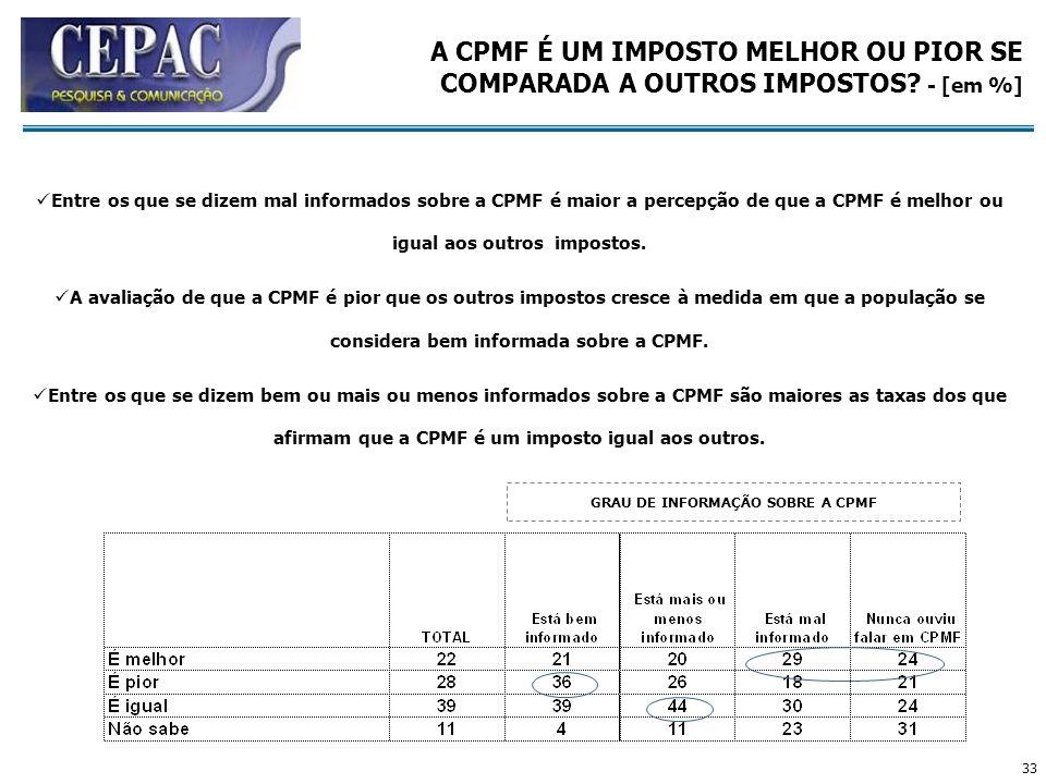 33 A CPMF É UM IMPOSTO MELHOR OU PIOR SE COMPARADA A OUTROS IMPOSTOS? - [em %] GRAU DE INFORMAÇÃO SOBRE A CPMF Entre os que se dizem mal informados so