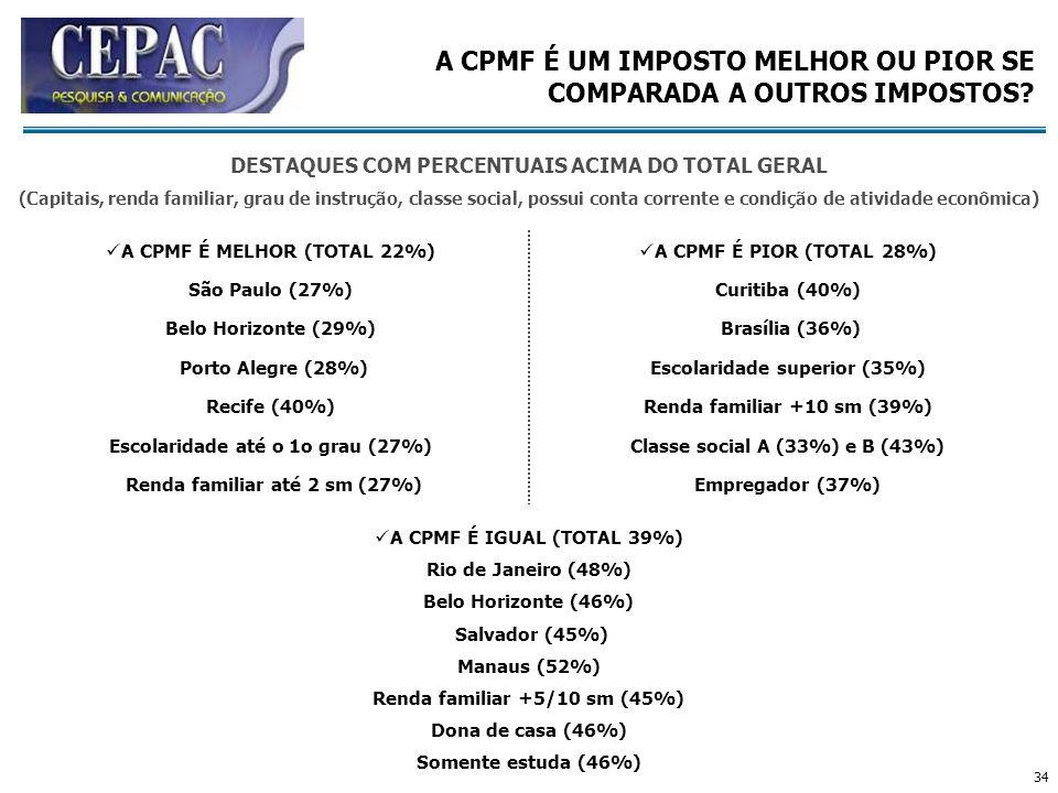 34 A CPMF É MELHOR (TOTAL 22%) São Paulo (27%) Belo Horizonte (29%) Porto Alegre (28%) Recife (40%) Escolaridade até o 1o grau (27%) Renda familiar at