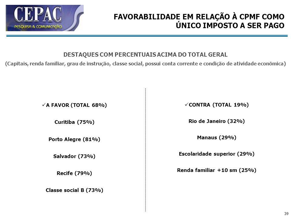 39 A FAVOR (TOTAL 68%) Curitiba (75%) Porto Alegre (81%) Salvador (73%) Recife (79%) Classe social B (73%) CONTRA (TOTAL 19%) Rio de Janeiro (32%) Man