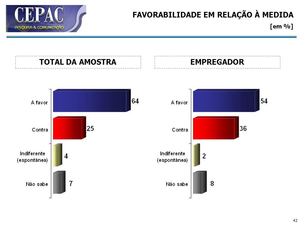 42 FAVORABILIDADE EM RELAÇÃO À MEDIDA [em %] EMPREGADORTOTAL DA AMOSTRA