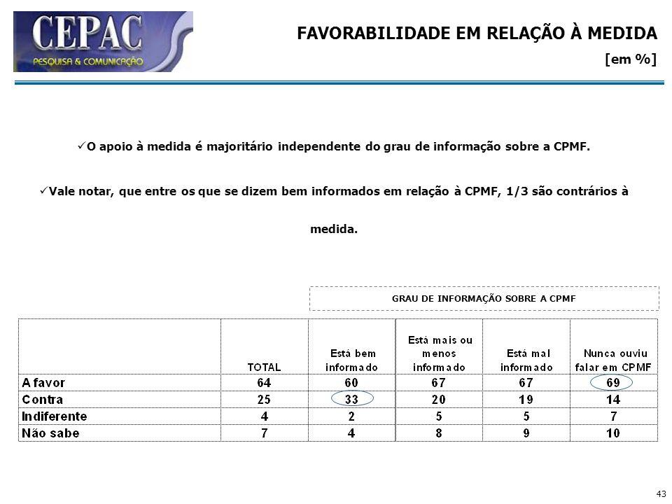 43 FAVORABILIDADE EM RELAÇÃO À MEDIDA [em %] GRAU DE INFORMAÇÃO SOBRE A CPMF O apoio à medida é majoritário independente do grau de informação sobre a