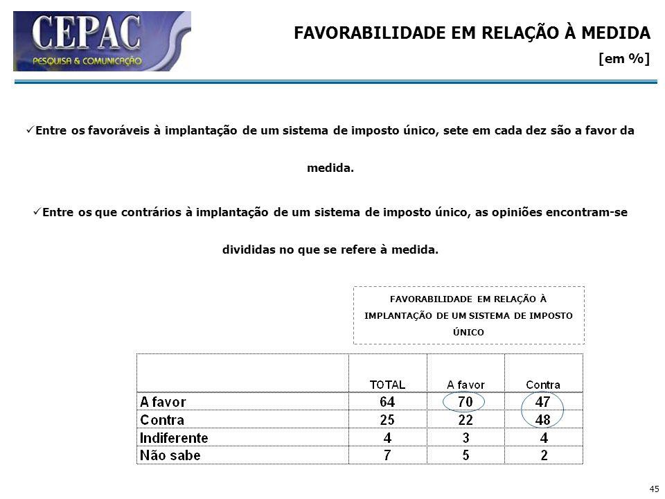 45 FAVORABILIDADE EM RELAÇÃO À IMPLANTAÇÃO DE UM SISTEMA DE IMPOSTO ÚNICO FAVORABILIDADE EM RELAÇÃO À MEDIDA [em %] Entre os favoráveis à implantação