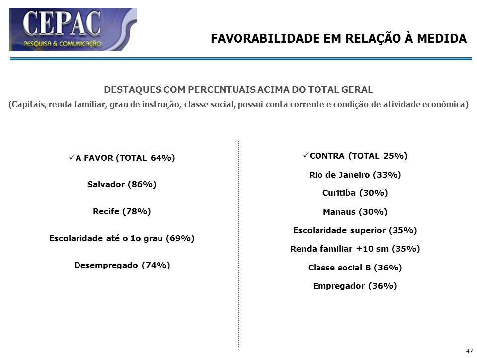 47 A FAVOR (TOTAL 64%) Salvador (86%) Recife (78%) Escolaridade até o 1o grau (69%) Desempregado (74%) CONTRA (TOTAL 25%) Rio de Janeiro (33%) Curitib