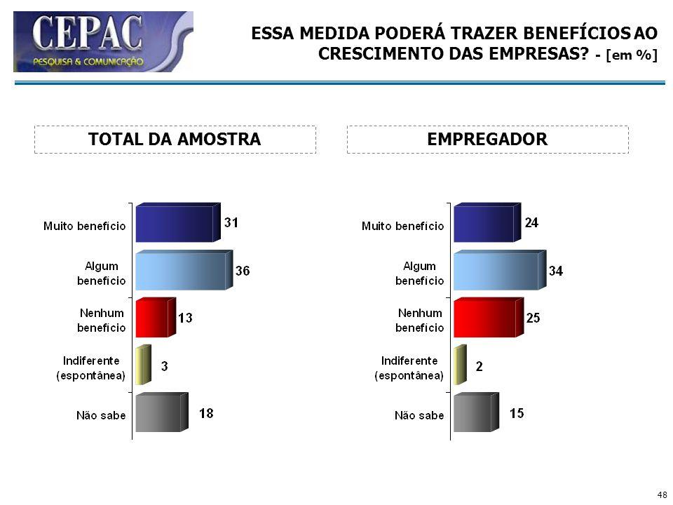 48 ESSA MEDIDA PODERÁ TRAZER BENEFÍCIOS AO CRESCIMENTO DAS EMPRESAS? - [em %] EMPREGADORTOTAL DA AMOSTRA