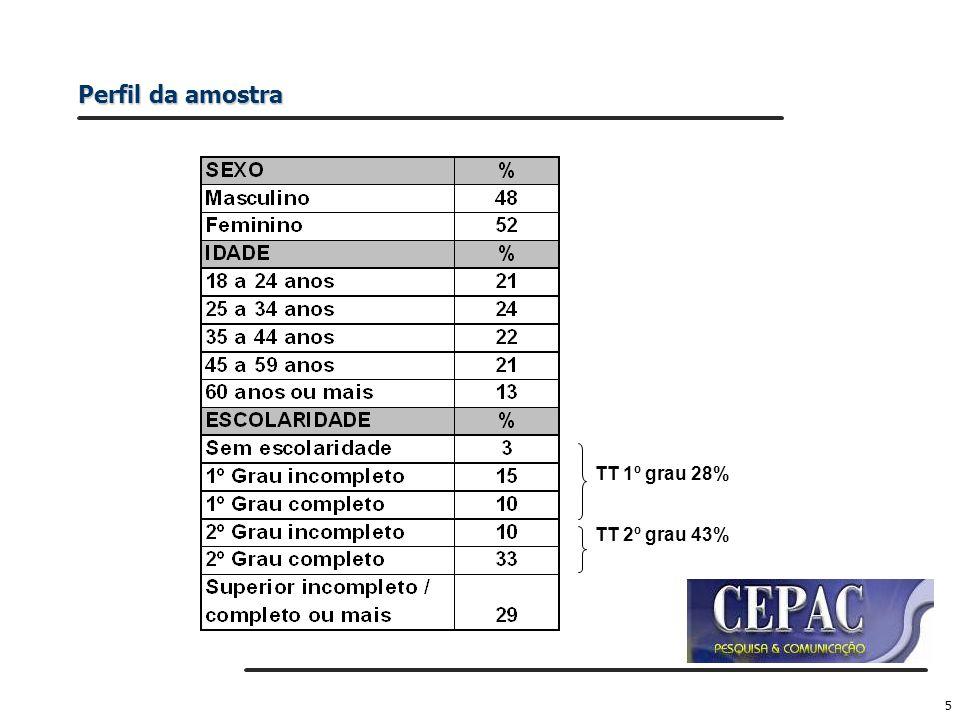 5 TT 1º grau 28% TT 2º grau 43%