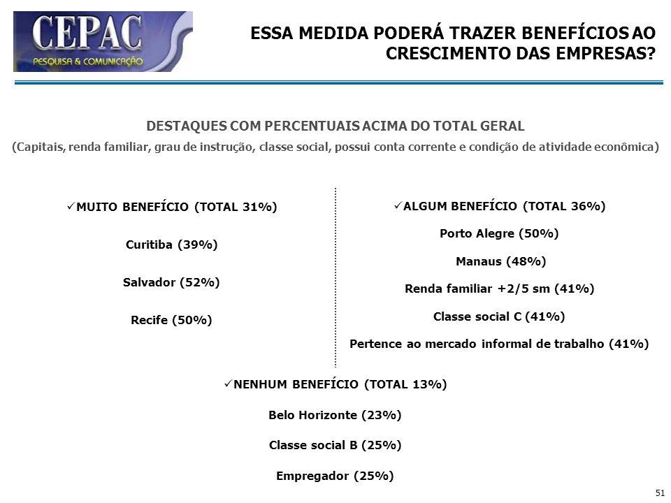 51 MUITO BENEFÍCIO (TOTAL 31%) Curitiba (39%) Salvador (52%) Recife (50%) ALGUM BENEFÍCIO (TOTAL 36%) Porto Alegre (50%) Manaus (48%) Renda familiar +