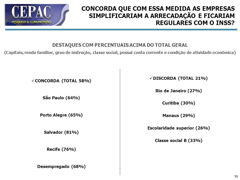 56 CONCORDA (TOTAL 58%) São Paulo (64%) Porto Alegre (65%) Salvador (81%) Recife (76%) Desempregado (68%) DISCORDA (TOTAL 21%) Rio de Janeiro (27%) Cu
