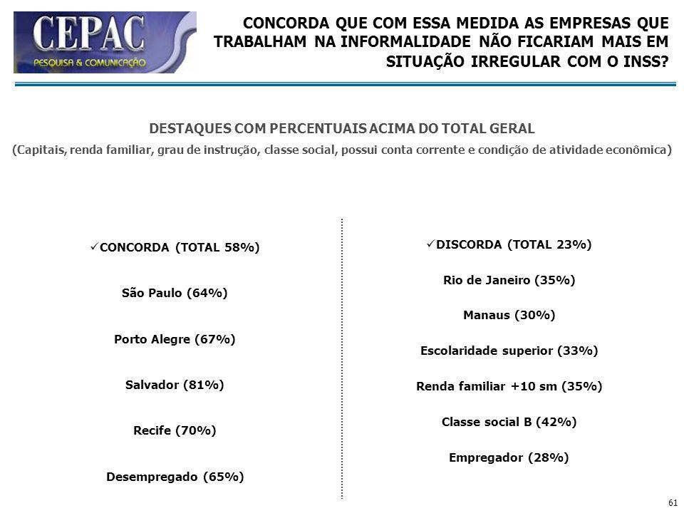 61 CONCORDA (TOTAL 58%) São Paulo (64%) Porto Alegre (67%) Salvador (81%) Recife (70%) Desempregado (65%) DISCORDA (TOTAL 23%) Rio de Janeiro (35%) Ma