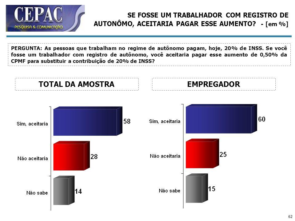 62 SE FOSSE UM TRABALHADOR COM REGISTRO DE AUTONÔMO, ACEITARIA PAGAR ESSE AUMENTO? - [em %] EMPREGADOR PERGUNTA: As pessoas que trabalham no regime de
