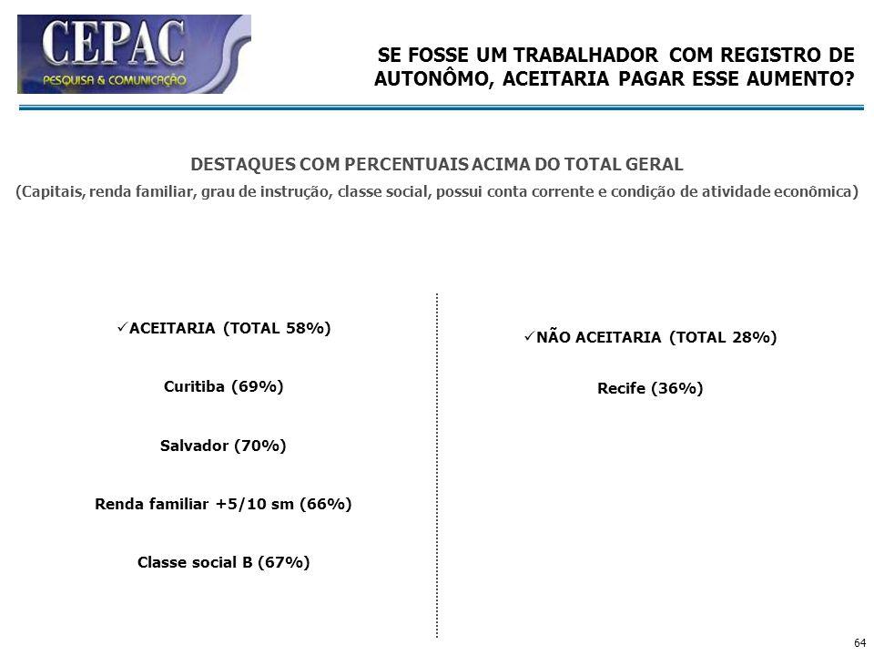 64 ACEITARIA (TOTAL 58%) Curitiba (69%) Salvador (70%) Renda familiar +5/10 sm (66%) Classe social B (67%) NÃO ACEITARIA (TOTAL 28%) Recife (36%) SE F