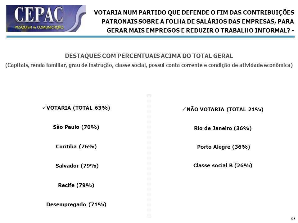 68 VOTARIA (TOTAL 63%) São Paulo (70%) Curitiba (76%) Salvador (79%) Recife (79%) Desempregado (71%) NÃO VOTARIA (TOTAL 21%) Rio de Janeiro (36%) Port