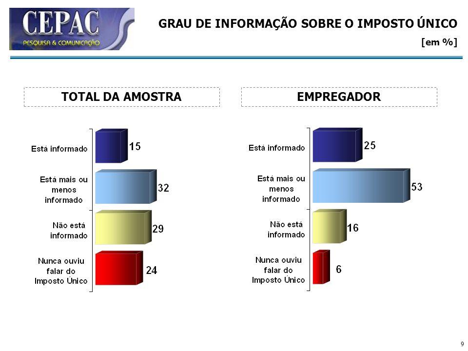 9 GRAU DE INFORMAÇÃO SOBRE O IMPOSTO ÚNICO [em %] EMPREGADORTOTAL DA AMOSTRA