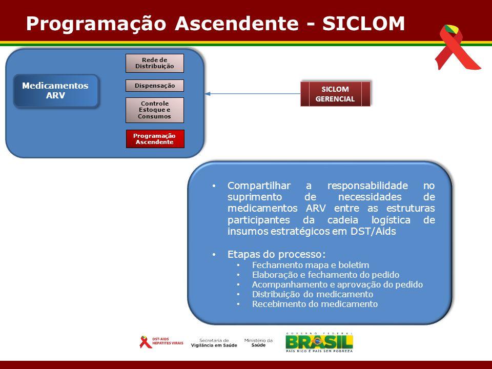 Próximas Implementações Novas funcionalidades de FALTA Informação de Falta durante a dispensação Falta como mudança de tratamento