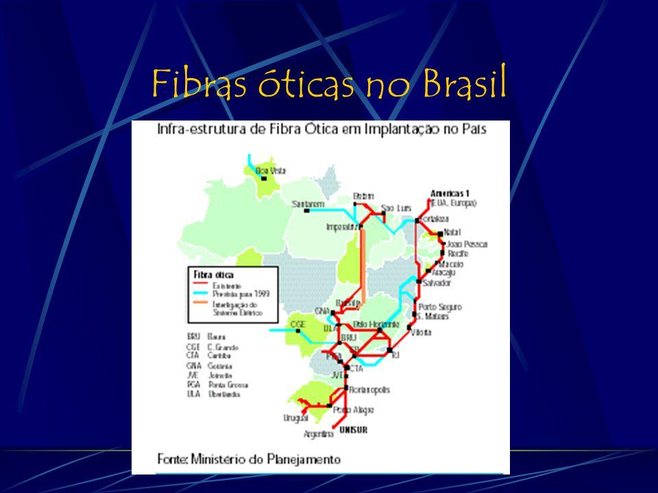 Frentes a serem exploradas pela p&d Parcerias com iniciativas de implantação da fibra escura Implantação de redes metropolitanas