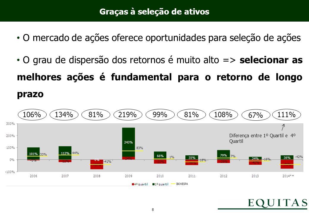 Graças à seleção de ativos O mercado de ações oferece oportunidades para seleção de ações O grau de dispersão dos retornos é muito alto => selecionar as melhores ações é fundamental para o retorno de longo prazo Diferença entre 1º Quartil e 4º Quartil 8 219%81%134%106%99%81%108% 33% 44% -41% 83% 1% -18% 7% -16% 67% IBOVESPA -42% 111% *