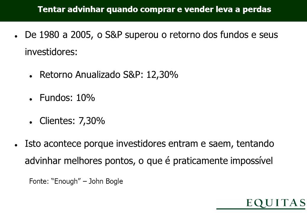 De 1980 a 2005, o S&P superou o retorno dos fundos e seus investidores: Retorno Anualizado S&P: 12,30% Fundos: 10% Clientes: 7,30% Isto acontece porque investidores entram e saem, tentando advinhar melhores pontos, o que é praticamente impossível Fonte: Enough – John Bogle Tentar advinhar quando comprar e vender leva a perdas
