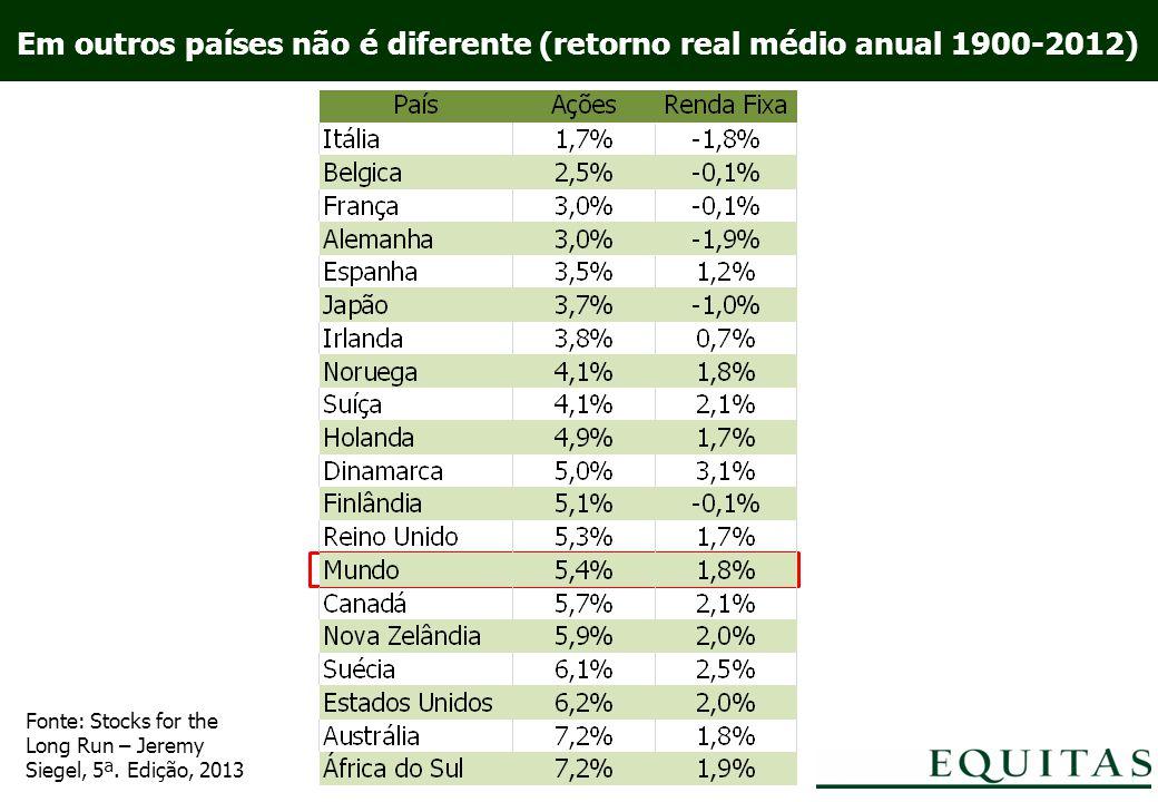 Em outros países não é diferente (retorno real médio anual 1900-2012) Fonte: Stocks for the Long Run – Jeremy Siegel, 5ª.