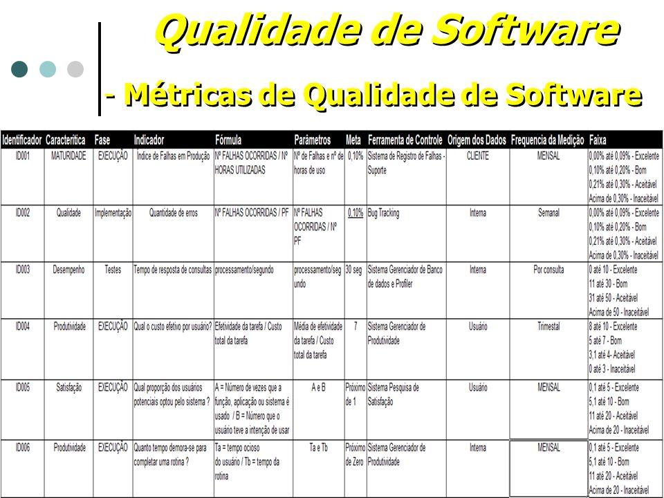 Qualidade de Software - Métricas de Qualidade de Software - Métricas de Qualidade de Software