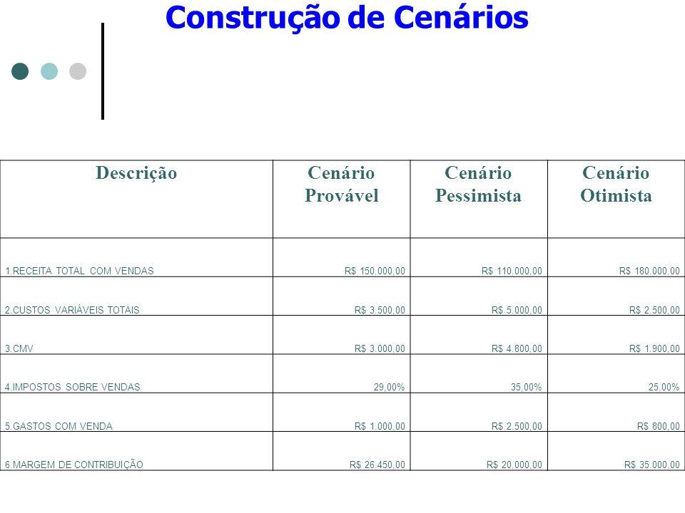 Construção de Cenários DescriçãoCenário Provável Cenário Pessimista Cenário Otimista 1.RECEITA TOTAL COM VENDASR$ 150.000,00R$ 110.000,00R$ 180.000,00