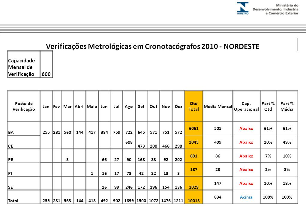 Verificações Metrológicas em Cronotacógrafos 2010 - NORDESTE Capacidade Mensal de Verificação600 Posto de Verificação JanFevMarAbrilMaioJunJulAgoSetOutNovDez Qtd Total Média Mensal Cap.