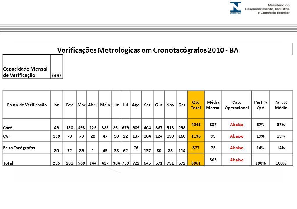 Verificações Metrológicas em Cronotacógrafos 2010 - BA Capacidade Mensal de Verificação600 Posto de VerificaçãoJanFevMarAbrilMaioJunJulAgoSetOutNovDez Qtd Total Média Mensal Cap.