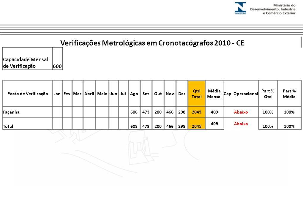 Verificações Metrológicas em Cronotacógrafos 2010 - CE Capacidade Mensal de Verificação600 Posto de VerificaçãoJanFevMarAbrilMaioJunJulAgoSetOutNovDez Qtd Total Média Mensal Cap.