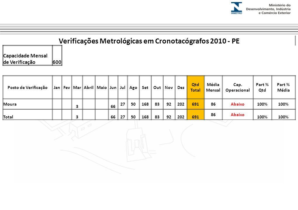Verificações Metrológicas em Cronotacógrafos 2010 - PE Capacidade Mensal de Verificação600 Posto de VerificaçãoJanFevMarAbrilMaioJunJulAgoSetOutNovDez Qtd Total Média Mensal Cap.