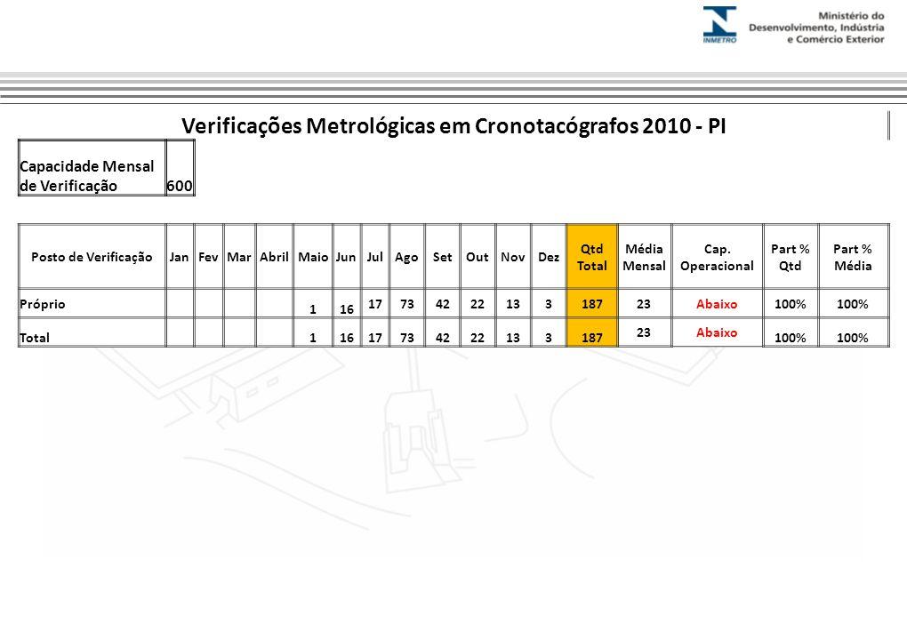 Verificações Metrológicas em Cronotacógrafos 2010 - PI Capacidade Mensal de Verificação600 Posto de VerificaçãoJanFevMarAbrilMaioJunJulAgoSetOutNovDez Qtd Total Média Mensal Cap.