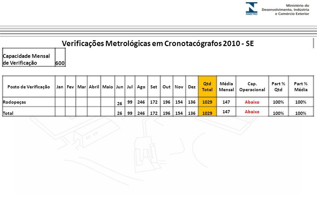 Verificações Metrológicas em Cronotacógrafos 2010 - SE Capacidade Mensal de Verificação600 Posto de VerificaçãoJanFevMarAbrilMaioJunJulAgoSetOutNovDez Qtd Total Média Mensal Cap.