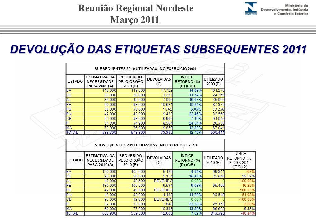DEVOLUÇÃO DAS ETIQUETAS SUBSEQUENTES 2011 Reunião Regional Nordeste Março 2011 SUBSEQUENTES 2010 UTILIZADAS NO EXERCÍCIO 2009 ESTADO ESTIMATIVA DA NECESSIDADE PARA 2009 (A) REQUERIDO PELO ÓRGÃO 2009 (B) DEVOLVIDAS (C) ÍNDICE RETORNO (%) (D) (C/B) UTILIZADO 2009 (E) BA118.000119.00017.72214,89%101.278 SE20.00028.0003.23111,54%24.769 AL35.00042.0007.00016,67%35.000 PE90.00098.00010.62110,84%87.379 PB38.00035.000 1.7625,03%33.238 RN42.000 9.43222,46%32.568 CE91.00098.0006.9607,10%91.040 PI34.30034.9008.56424,54%26.336 MA70.00076.9009.85912,82%67.041 TOTAL538.300573.80073.38912,79%500.411 SUBSEQUENTES 2011 UTILIZADAS NO EXERCÍCIO 2010 ESTADO ESTIMATIVA DA NECESSIDADE PARA 2010 (A) REQUERIDO PELO ÓRGÃO 2010 (B) DEVOLVIDAS (C) ÍNDICE RETORNO (%) (D) (C/B) UTILIZADO 2010 (E) ÍNDICE RETORNO (%) 2009 X 2010 ((D/D)-2) BA120.000105.0005.1894,94%99.811-67% SE26.00028.0005.15418,41%22.84659,52% AL40.00038.500DEVENDO0,00%0-100,00% PE130.000105.0009.5349,08%95.466-16,22% PB42.000 DEVENDO0,00%0-100,00% RN42.00038.0004.48211,79%33.518-51,93% CE93.00092.800DEVENDO0,00%0-100,00% PI32.90033.0007.84823,78%25.152-3,08% MA80.00077.00010.39813,50%66.6025,33% TOTAL605.900559.30042.6057,62%343.395-40,44%