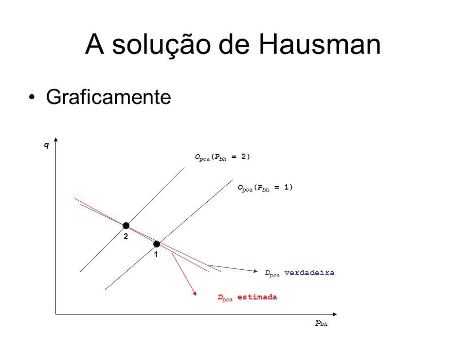A solução de Hausman Graficamente p bh q D poa verdadeira O poa (P bh = 1) O poa (P bh = 2) D poa estimada 2 1