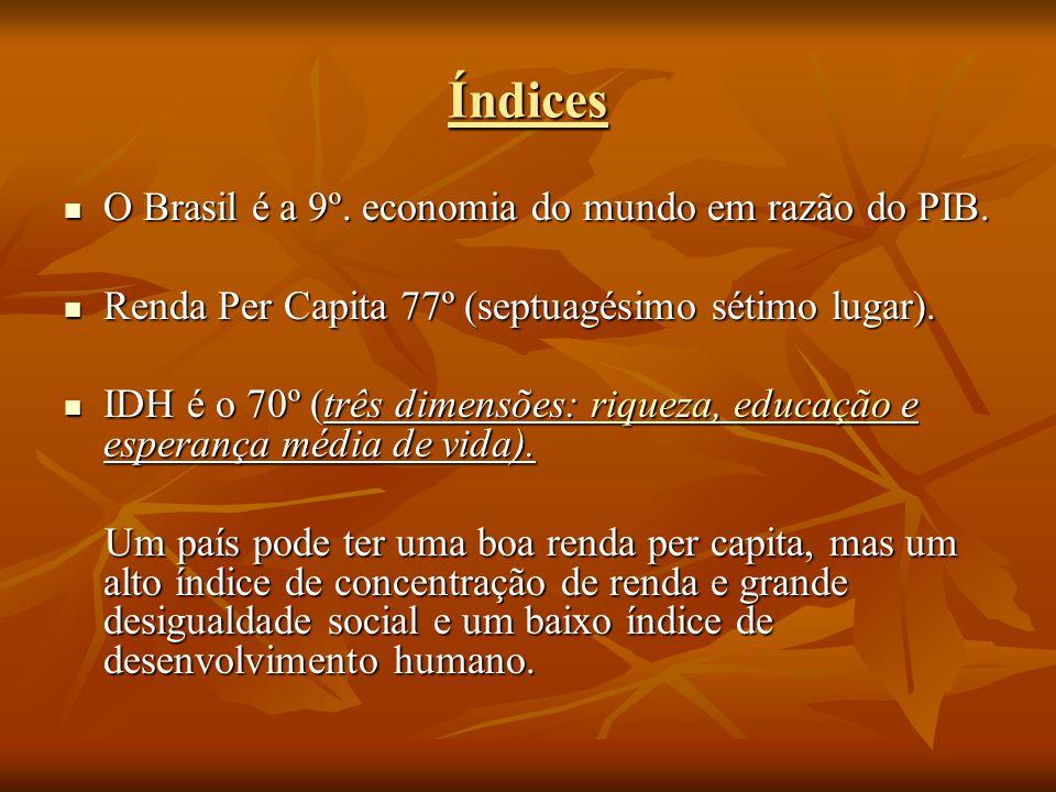 Índices O Brasil é a 9º. economia do mundo em razão do PIB. O Brasil é a 9º. economia do mundo em razão do PIB. Renda Per Capita 77º (septuagésimo sét