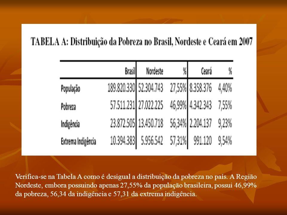 Verifica-se na Tabela A como é desigual a distribuição da pobreza no país. A Região Nordeste, embora possuindo apenas 27,55% da população brasileira,