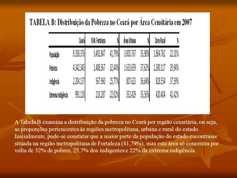A Tabela B examina a distribuição da pobreza no Ceará por região censitária, ou seja, as proporções pertencentes às regiões metropolitana, urbana e ru