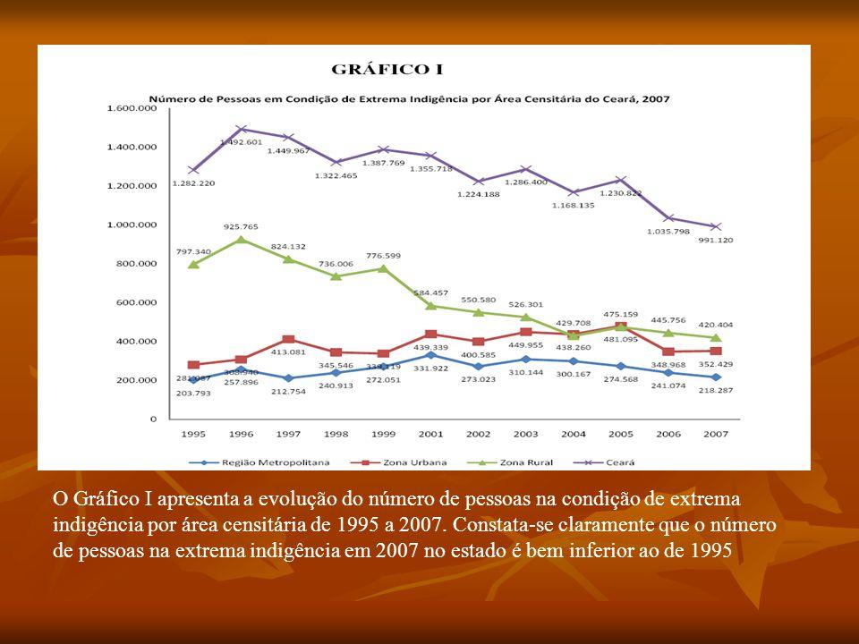 O Gráfico I apresenta a evolução do número de pessoas na condição de extrema indigência por área censitária de 1995 a 2007. Constata-se claramente que