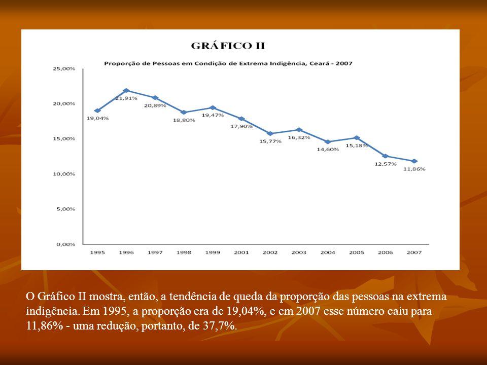 O Gráfico II mostra, então, a tendência de queda da proporção das pessoas na extrema indigência. Em 1995, a proporção era de 19,04%, e em 2007 esse nú