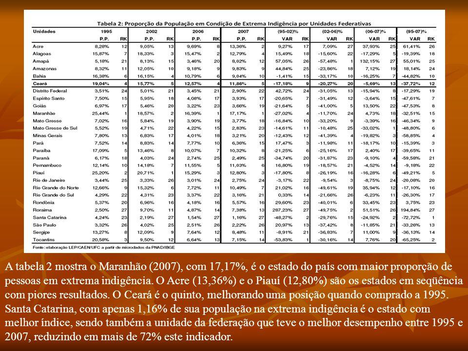 A tabela 2 mostra o Maranhão (2007), com 17,17%, é o estado do país com maior proporção de pessoas em extrema indigência. O Acre (13,36%) e o Piauí (1