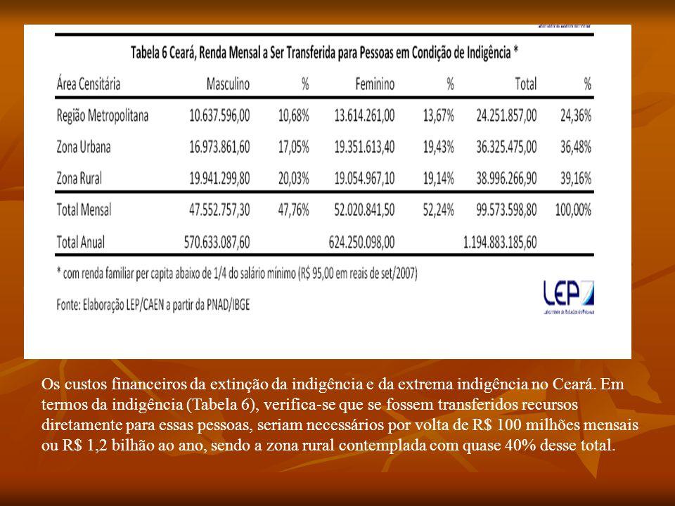 Os custos financeiros da extinção da indigência e da extrema indigência no Ceará. Em termos da indigência (Tabela 6), verifica-se que se fossem transf