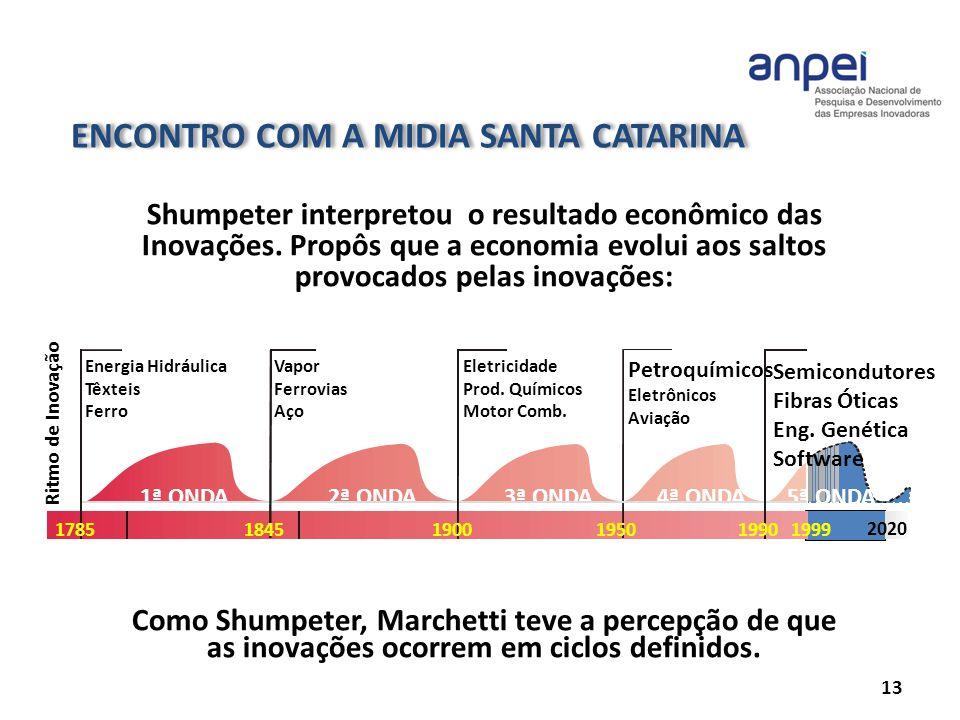 ENCONTRO COM A MIDIA SANTA CATARINA 13 Shumpeter interpretou o resultado econômico das Inovações. Propôs que a economia evolui aos saltos provocados p