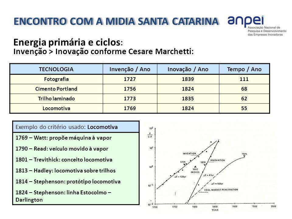 16 Energia primária e ciclos : Invenção > Inovação conforme Cesare Marchetti: TECNOLOGIAInvenção / AnoInovação / AnoTempo / Ano Fotografia17271839111