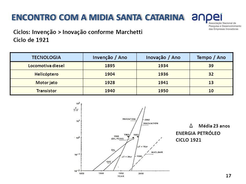 ENCONTRO COM A MIDIA SANTA CATARINA 17 Ciclos: Invenção > Inovação conforme Marchetti Ciclo de 1921 TECNOLOGIAInvenção / AnoInovação / AnoTempo / Ano