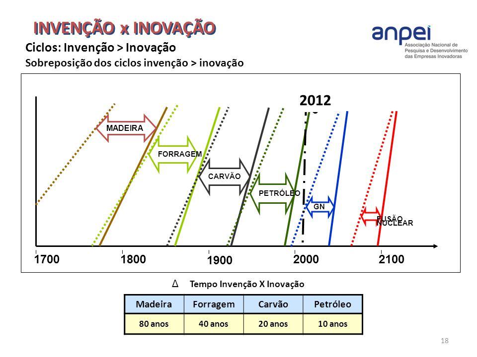 18 Δ Tempo Invenção X Inovação MadeiraForragemCarvãoPetróleo 80 anos40 anos20 anos10 anos INVENÇÃO x INOVAÇÃO 170021002000 1900 1800 Ciclos Energético
