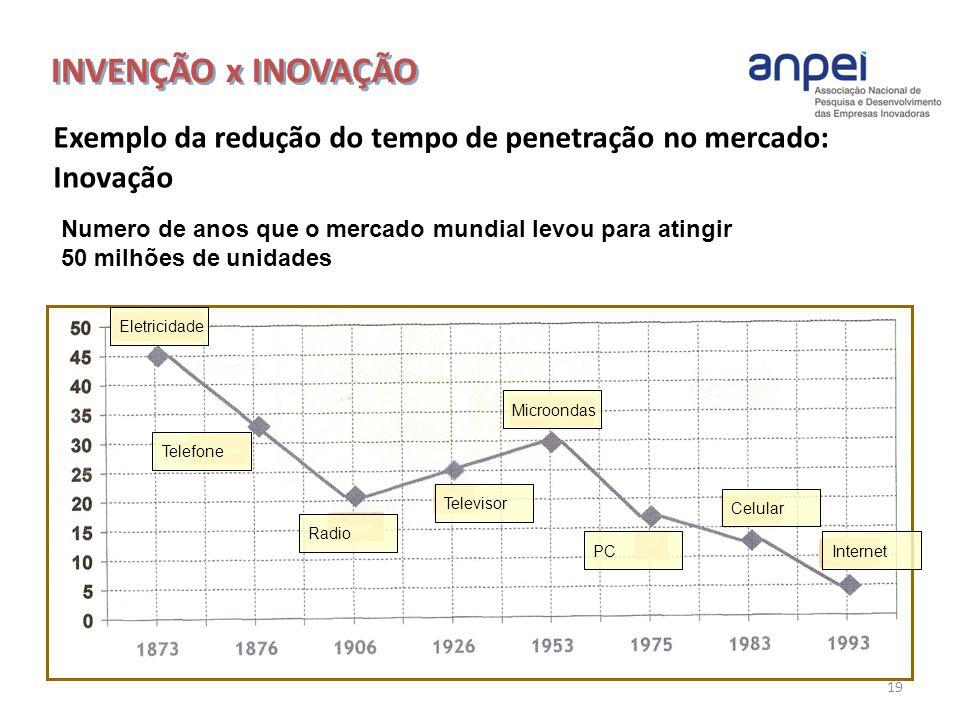 19 Exemplo da redução do tempo de penetração no mercado: Inovação INVENÇÃO x INOVAÇÃO Numero de anos que o mercado mundial levou para atingir 50 milhõ