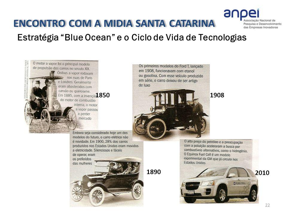 22 Estratégia Blue Ocean e o Ciclo de Vida de Tecnologias 18501908 1890 2010 ENCONTRO COM A MIDIA SANTA CATARINA