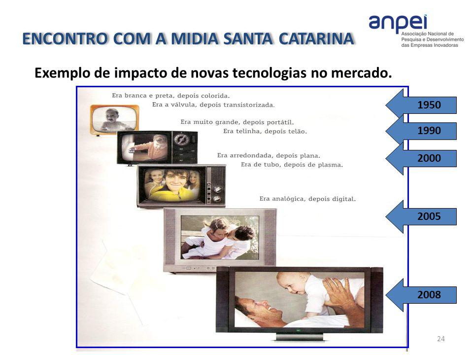 1950 1990 2005 2000 2008 24 Exemplo de impacto de novas tecnologias no mercado. ENCONTRO COM A MIDIA SANTA CATARINA