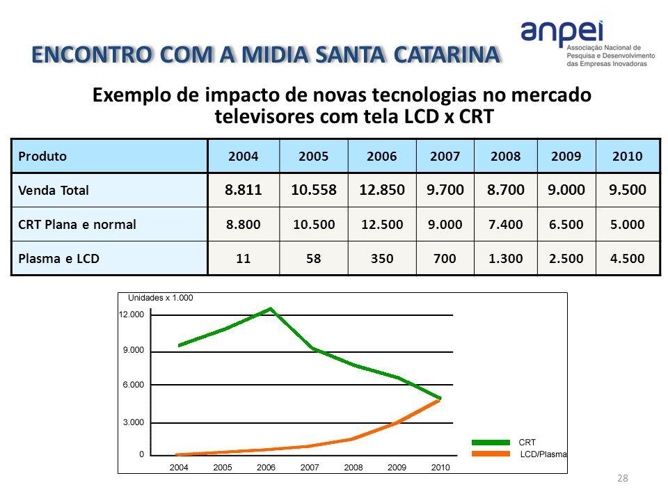 28 Exemplo de impacto de novas tecnologias no mercado televisores com tela LCD x CRT Produto2004200520062007200820092010 Venda Total 8.81110.55812.850
