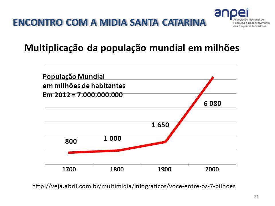 31 Multiplicação da população mundial em milhões http://veja.abril.com.br/multimidia/infograficos/voce-entre-os-7-bilhoes População Mundial em milhões