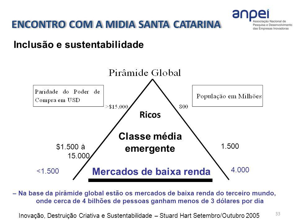 $1.500 à 15.000 1.500 Classe média emergente Mercados de baixa renda <1.500 4.000 – Na base da pirâmide global estão os mercados de baixa renda do ter