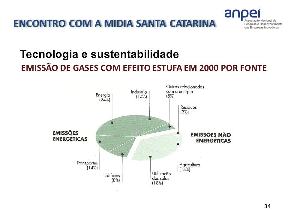 34 Tecnologia e sustentabilidade EMISSÃO DE GASES COM EFEITO ESTUFA EM 2000 POR FONTE ENCONTRO COM A MIDIA SANTA CATARINA